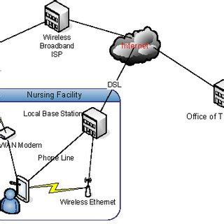 Research paper on 4g wireless technology TechSmart