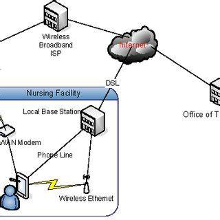 Research paper on 4g wireless technology TechSmart