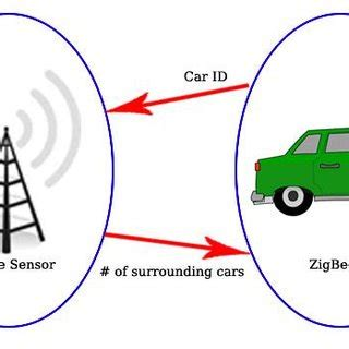 Research paper on wireless technology